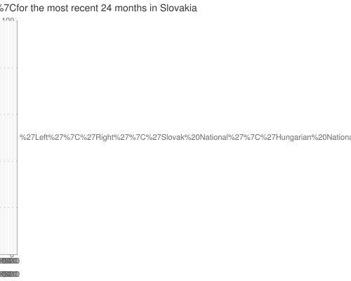 UVVM+poll+data+ for +party+'blocs'+ for the most recent +24+months+ in Slovakia